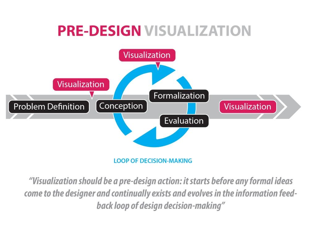 pre-design visualization-02