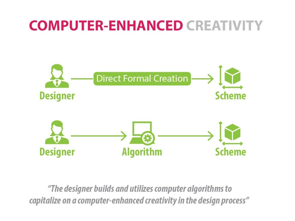 03_Computer-Enhanced Creativity