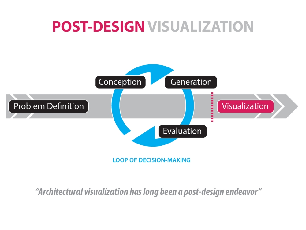 05_Post-Design Visualization