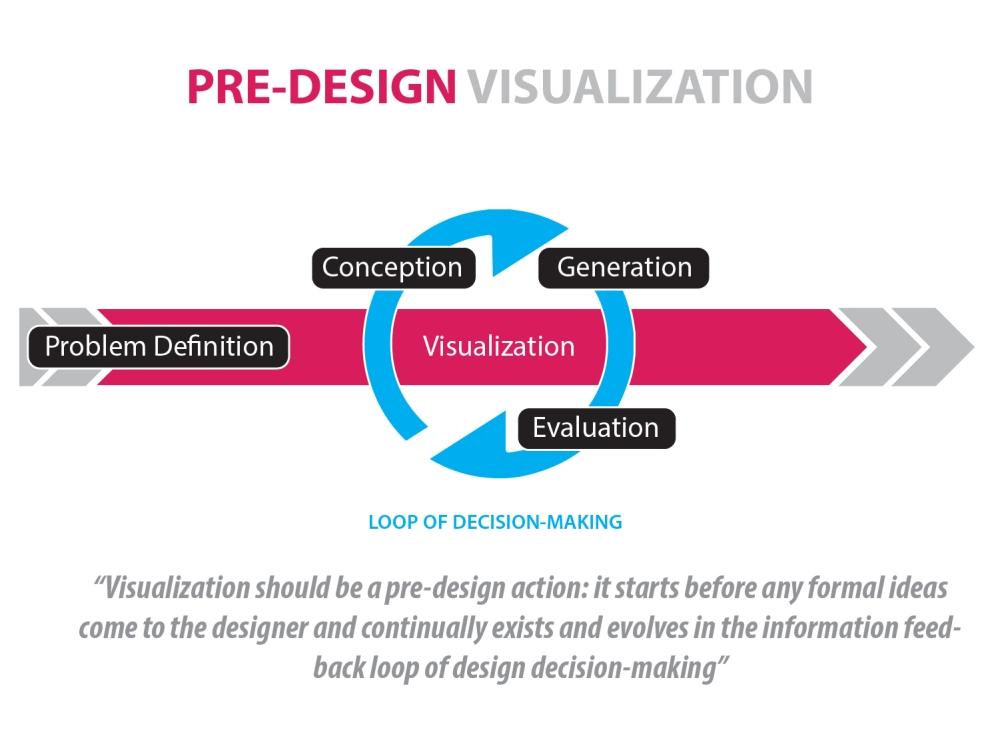 06_Pre-Design Visualization